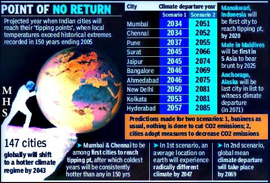 Tipping Points For climate change in context of Indian Cities